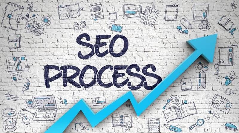 SEO Process diagram - Best Page Ranking Factors