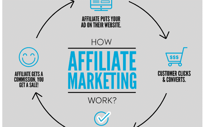 A Deeper Look at Affiliate Marketing Techniques